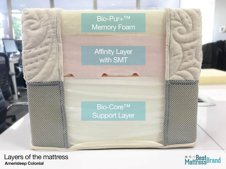Amerisleep Colonial Bed Review Best Mattress Brand
