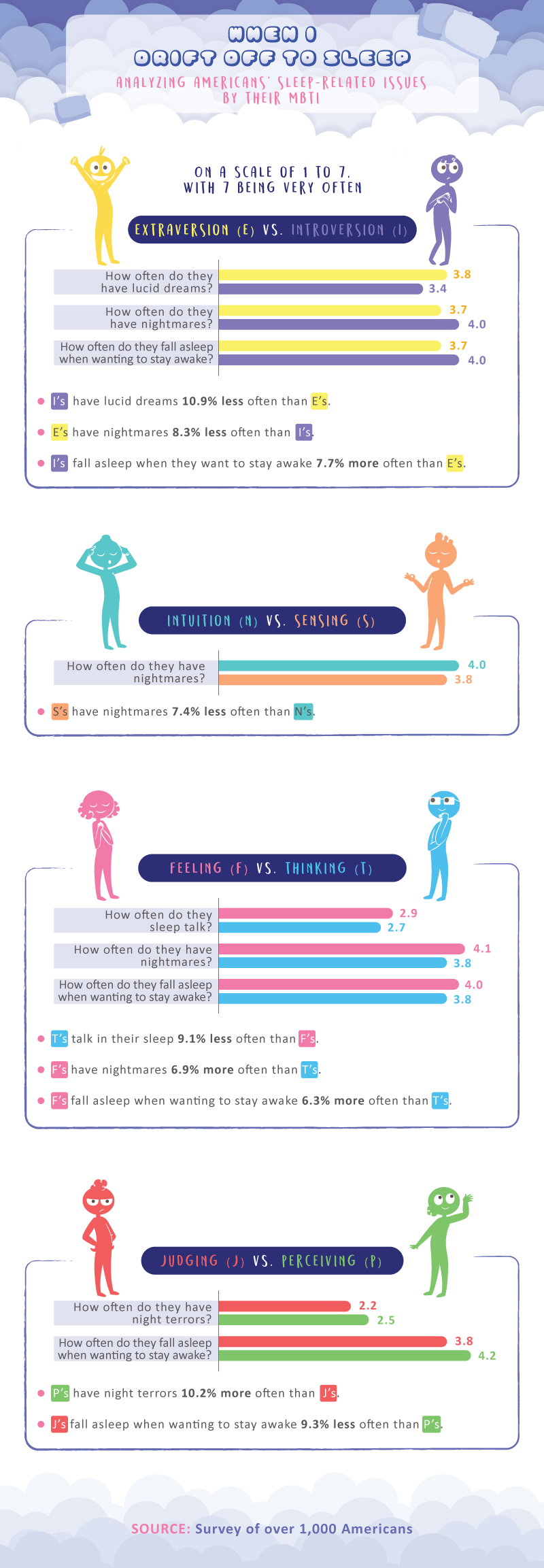 types of dreams by personality