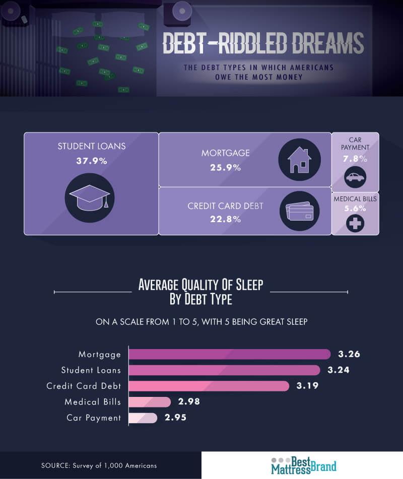 Sleep by Debt