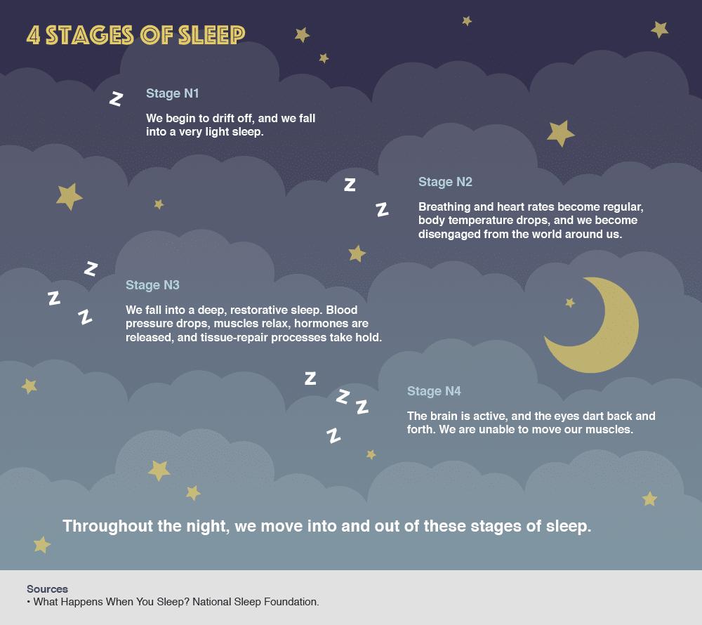 Importance of Sleep: An Ultimate Guide to Sleep and Health